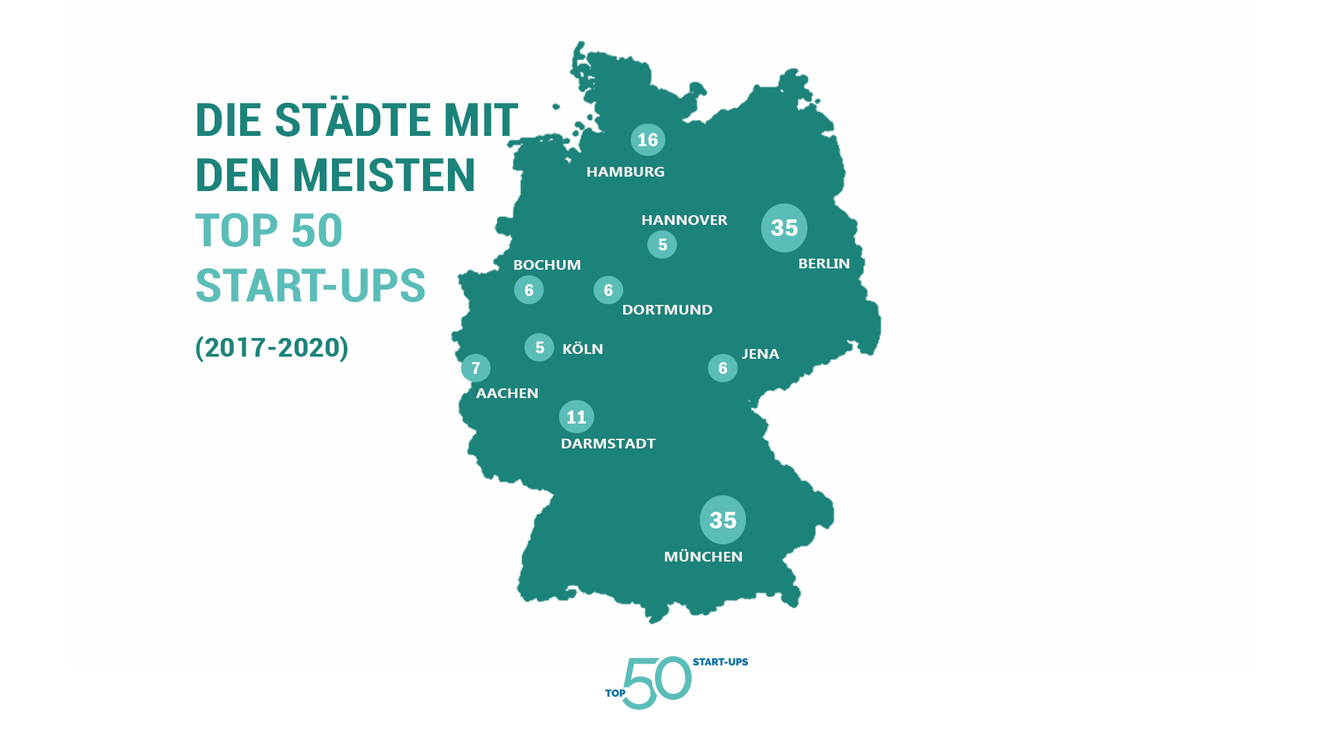 Ranking der Top 50 Start-ups-Zentren in Deutschland